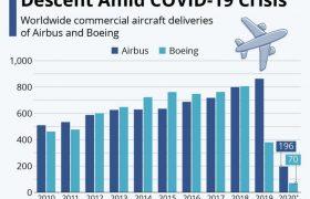بررسی میزان فروش هواپیماهای تجاری بویینگ و ایرباس