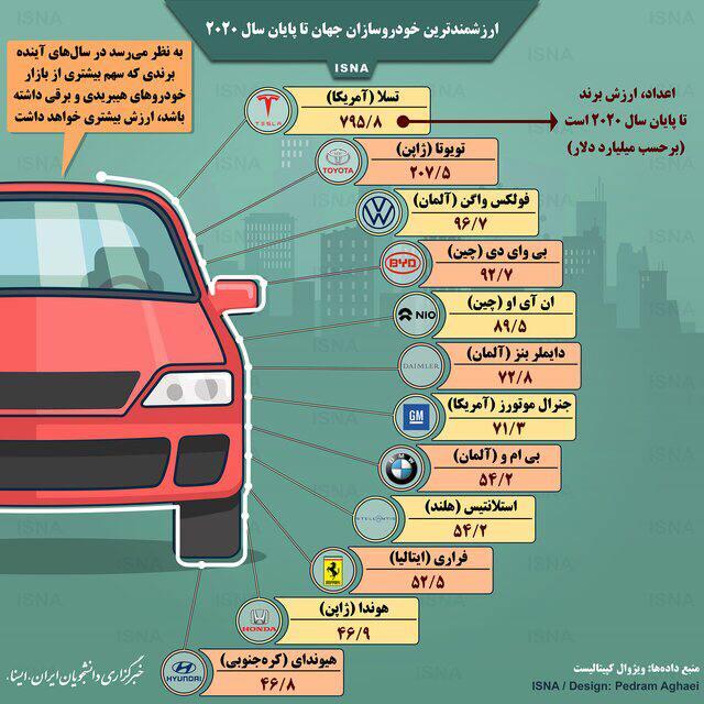 ارزشمندترین خودروسازان جهان تا پایان ۲۰۲۰