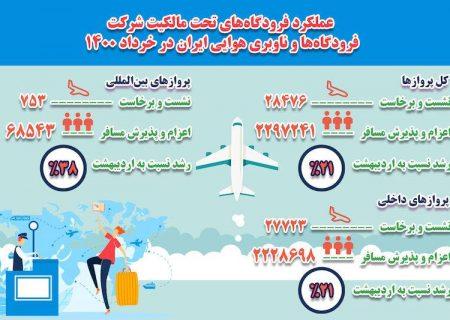 عملکرد فرودگاههای تحت مالکیت شرکت فرودگاهها و ناوبری هوایی ایران در خرداد ۱۴۰۰