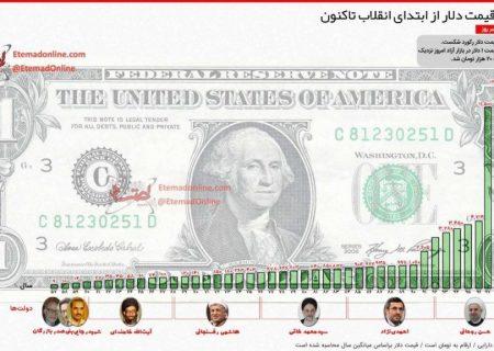 قیمت دلار از ابتدای انقلاب تا کنون