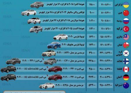 مقایسه قدرت خرید خودرو در ایران و کشورهای مختلف
