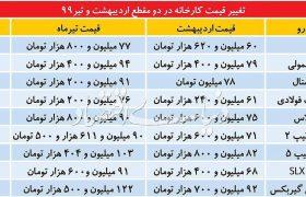 تغییر قیمت کارخانهای خودروها از اردیبهشت تا تیر ۹۹