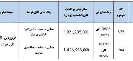 طرح جدید پیش فروش محصولات ایران خودرو اعلام شد